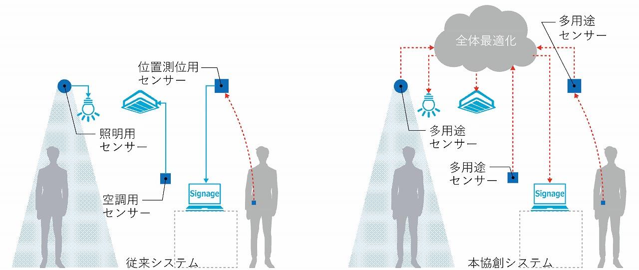 従来は用途ごとにセンサーを設置し、連携のないシステムが設置されてきた(左)が、今回は多用途センサーをネットでつなぎ、1つのセンサーで空調、照明、防犯などの全体最適化を図る(以下の資料:日建設計、協和エクシオ、WHERE、オムロン、神田通信機)