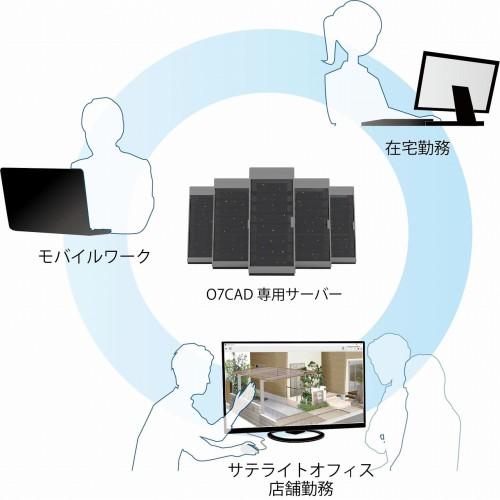 「O7CAD/ネット認証版」のイメージ