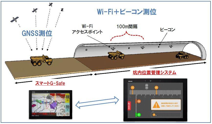 坑内外を走る車両をシームレスに測位するイメージ。坑外ではGNSSの電波で測位し、坑内ではWi-Fiとビーコンの電波によって位置を計測する