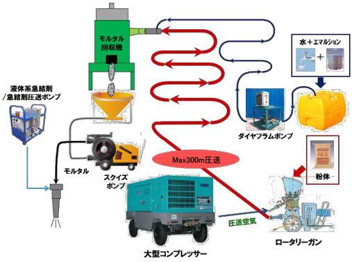 ハイブリッド吹き付けシステムのイメージ図