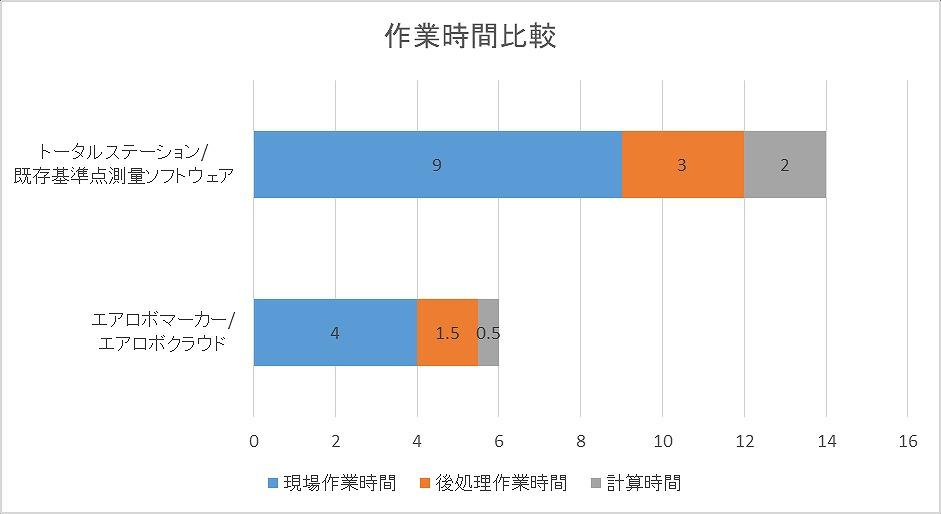 トータルステーションとエアロボマーカーによる作業時間の比較