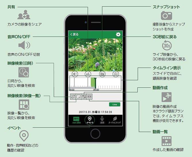 庭園の機器を制御するスマホ画面