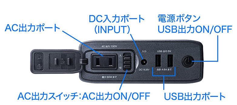 ACコンセント部分にはカバーとスイッチが付いている。USB出力(5V)ポートも2個搭載