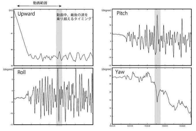 ドローンの上下動やピッチ(前後の回転)、ロール(左右の回転)、ヨー(水平の回転)の記録