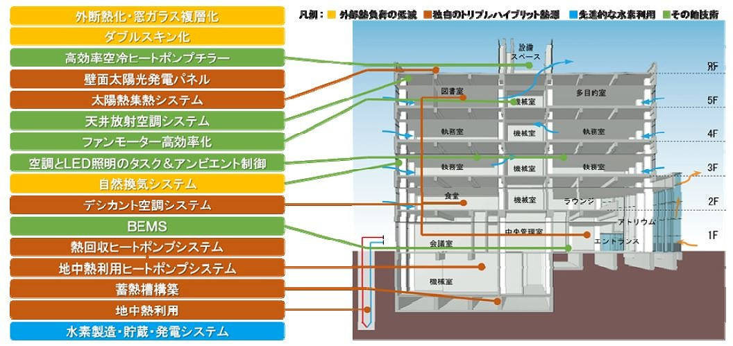 ZEB化改修により導入された様々な創エネ、省エネ、蓄エネ設備の数々