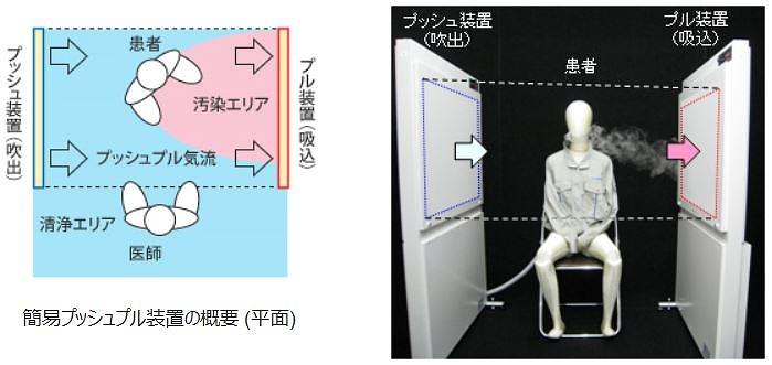 患者の周囲に気流を作り、病原体を捕捉する「クリーンパーティション」。右は患者の口から発生させた煙をプル装置で排気する実験