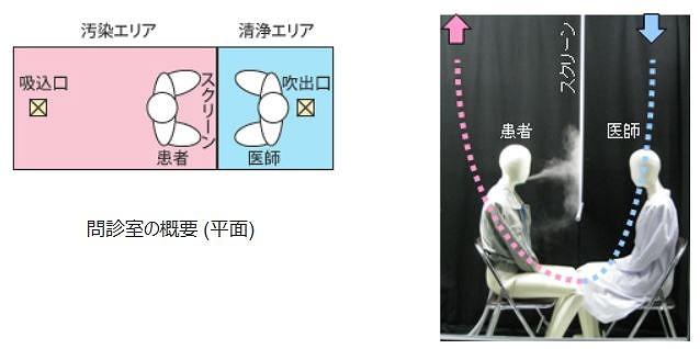 問診室の感染対策技術。右は患者の口から発生させた煙をスクリーンが遮断する実験