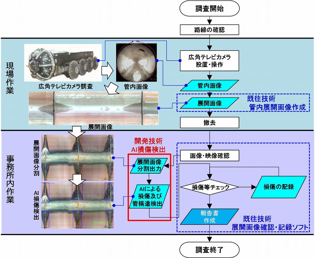 「AIを用いた下水道管渠の損傷検出システム」による調査業務のワークフロー(以下の資料:奥村組、ジャスト)