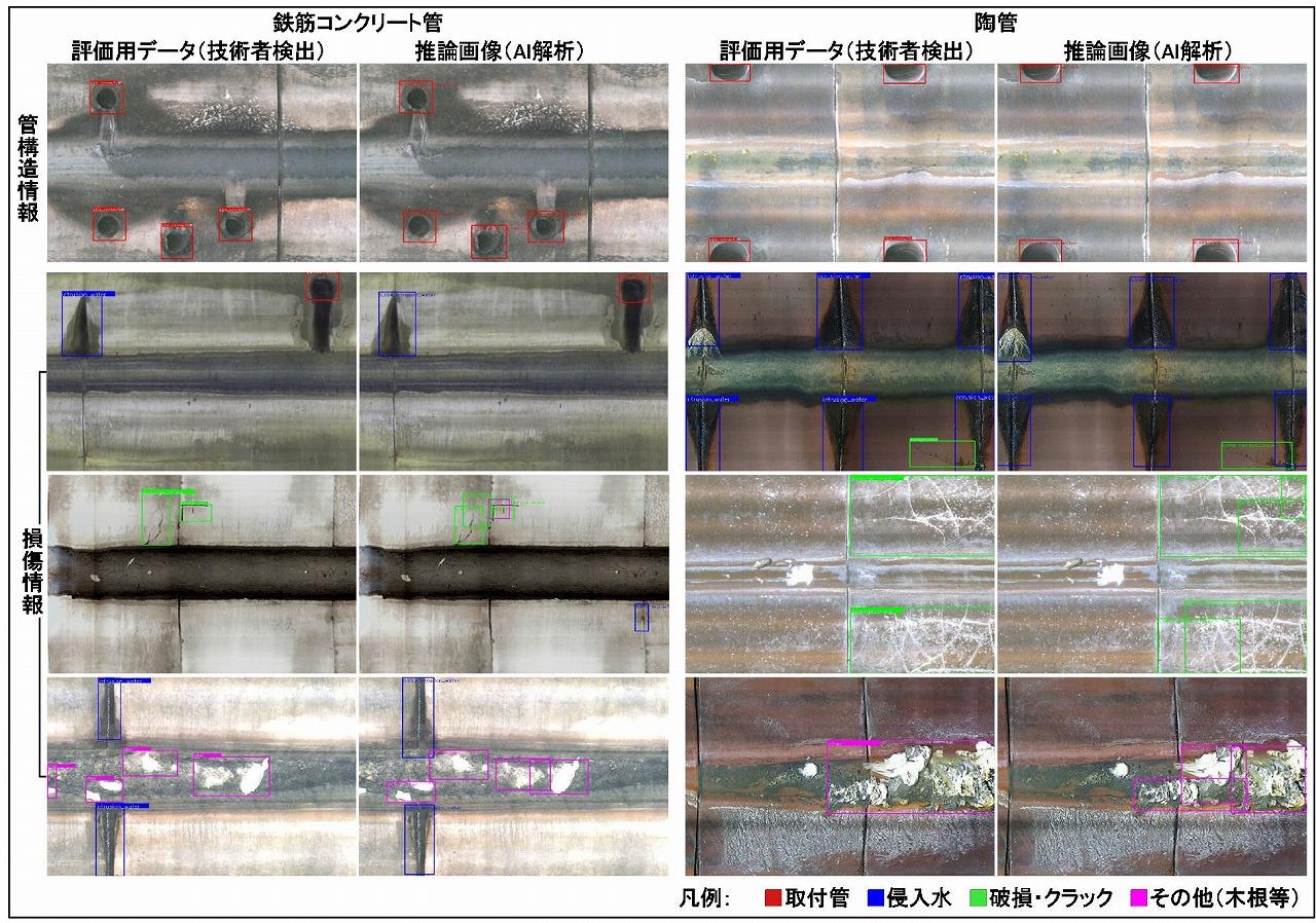 鉄筋コンクリート管と陶管について、損傷箇所などを技術者が検出した「評価用データ」(左)と、AIが検出した「推論画像」(右)の比較。赤が取り付け管、青が侵入水、緑が破損・クラック、ピンクが木根の侵入など