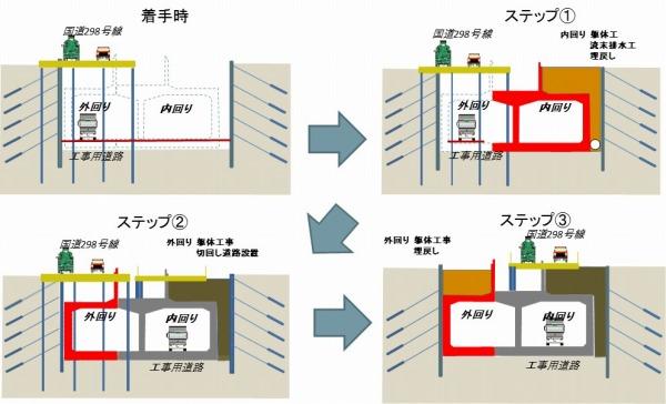 東京外かく環状道路のトンネルとなる掘割スリット構造のボックスカルバートの施工手順。仮設構造物の撤去・移設と道路の切り回しを行いながらの複雑な工程だ