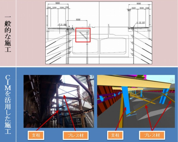 2次元図面(上)ではわかりにくい干渉部分。現場(左下)を正確にに再現したCIMモデル(右下)に、これから造るボックスカルバートを重ねて干渉チェックし、細かいブレス材などを撤去・補強する設計変更を事前に行うことができた
