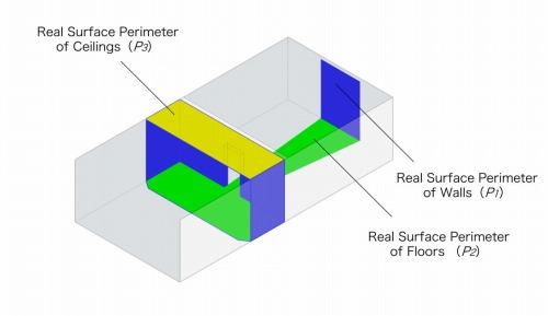 人間の視界に移る実際の面積を壁(P1)、床(P2)、天井(P3)で色分けしたもの