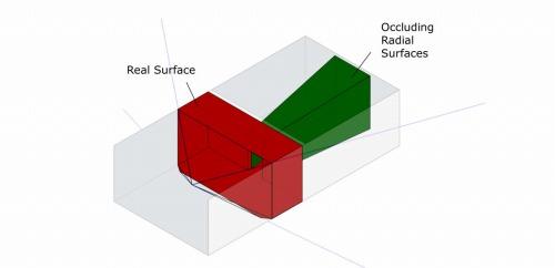 緑色の部分が視線と平行な視界の面積(Q)を表す