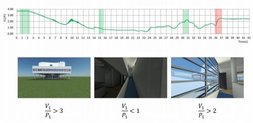 ウォークスルー過程(中段)による壁のV/Pの値(上段)の変化