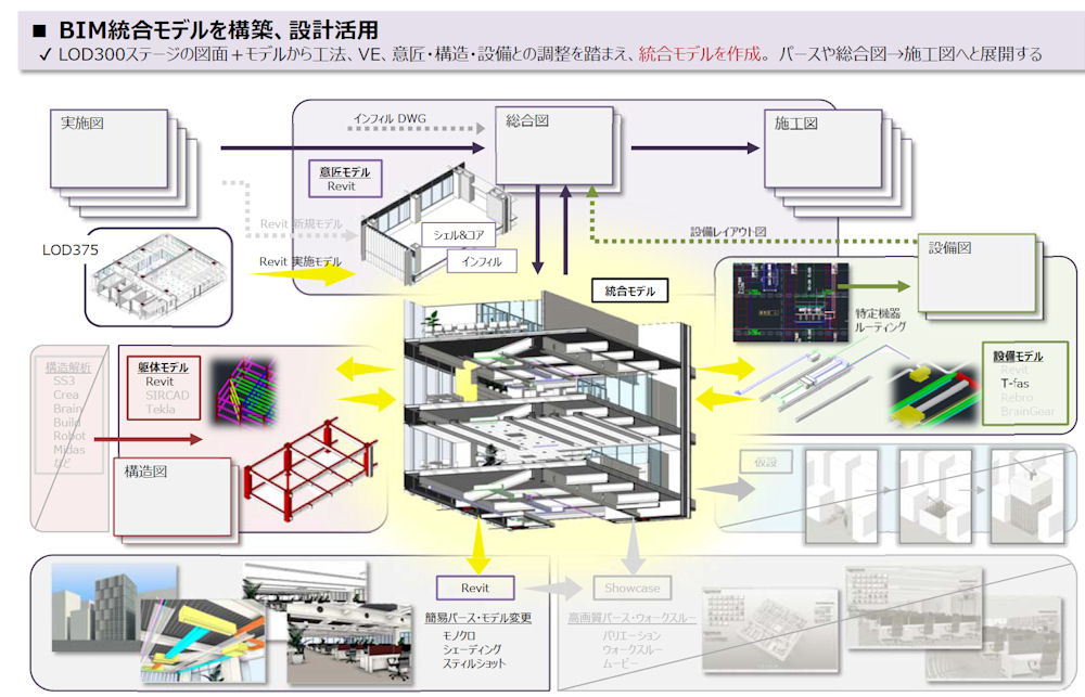 BIM統合モデルを構築し、設計に活用するフロー(資料:RTKK株式会社)