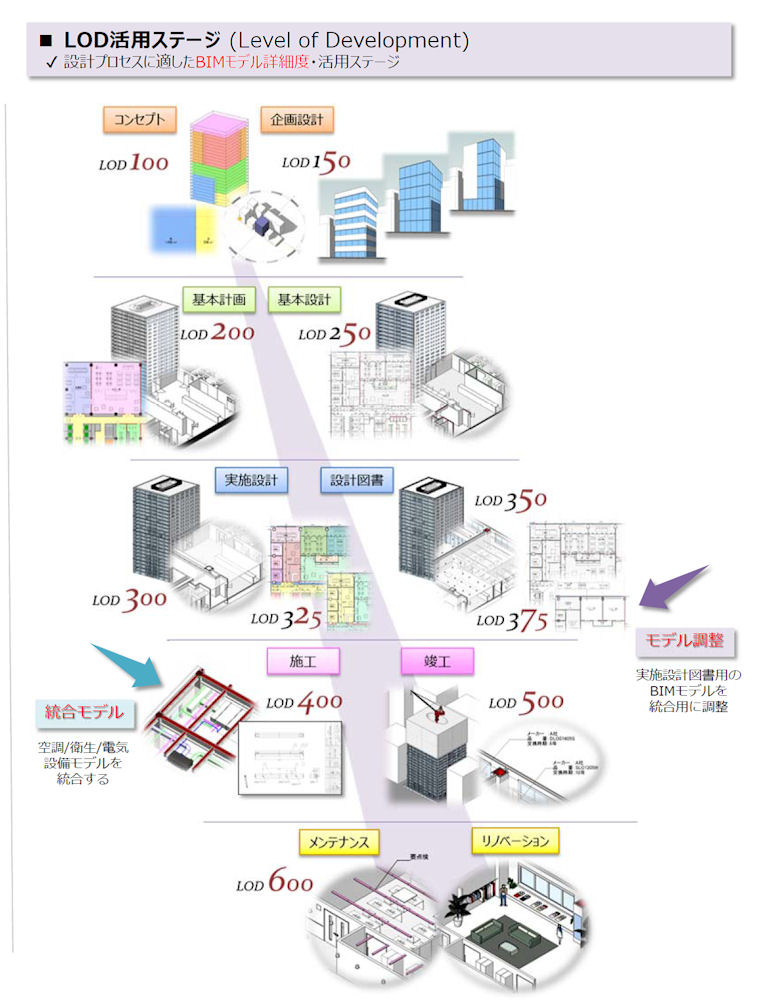 LOD(Level of Development)活用ステージ(資料:RTKK株式会社)