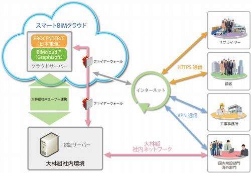 スマートBIMクラウドの運用イメージ