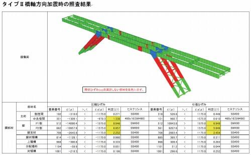 補強前の解析結果。降伏ひずみが基準を超えている部分が赤く示されている