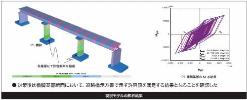 座屈拘束ブレースの設置により、橋脚下部の応力は基準値内に収まることが確認できた
