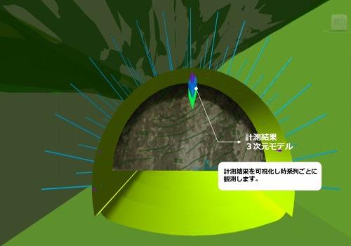 CIMモデル上で見た地盤データやトンネル内壁の変位