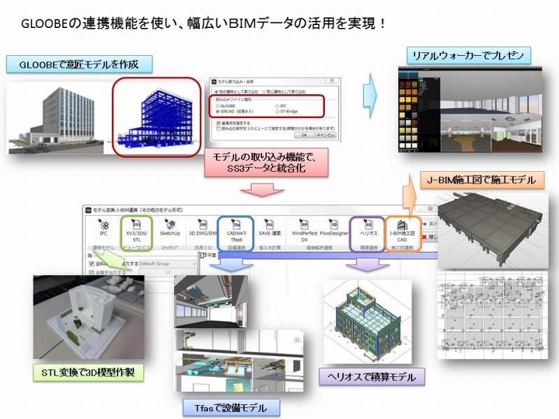 GLOOBEを軸としたBIMモデルのデータ連携イメージ