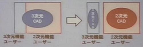 増大するBIM/CIMコストに2次元機能しか使わないユーザーのライセンスをDWG互換CADに切り替えて対応するイメージ