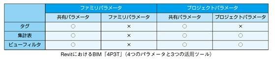 属性情報を活用するための「4P3T」