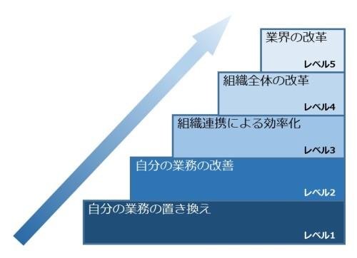 BIM活用における5つのレベル(資料:伊藤久晴氏)