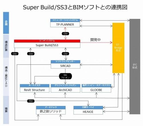 ユニオンシステムの一貫構造計算ソフト『Super Build/SS3』を軸としたBIMワークフロー構想