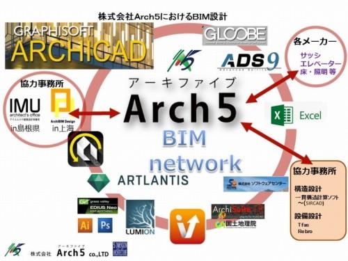 ARCHICADを軸としたBIMネットワーク。他の事務所や他社ソフトとIFC形式などで幅広く連携している