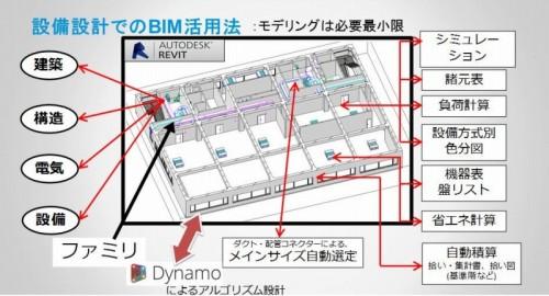 BIMモデルの属性情報を生かして空調負荷計算や機器の選定を行う「Integrated BIM」