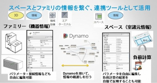 Dynamoで機器の属性情報と建物のスペース情報を連携する