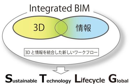 3Dモデルと属性情報が並列の関係にある「Integrated BIM」の概念図