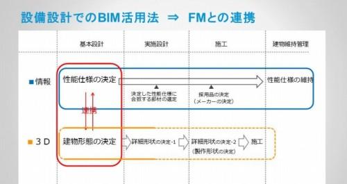 FMまで続くIntegrated BIMのワークフロー