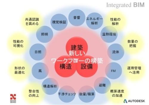 日本設計がオートデスクとの提携で実現した新しいワークフローの概念図
