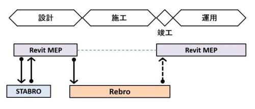 Revit MEPとSTABRO、Rebroのデータ連携イメージ