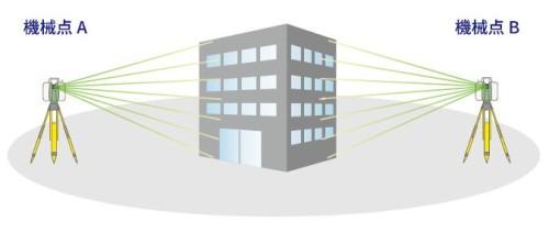 建物などをいろいろな方向から3Dレーザースキャナーで計測するイメージ