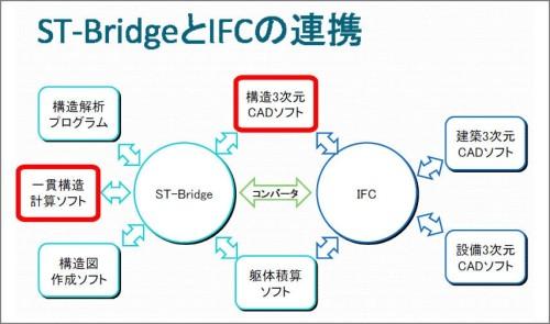 RevitがST-Bridgeに対応すると、一貫構造計算プログラムのデータをIFCまで橋渡し、Integrated BIMのワークフローがさらにスムーズになる(資料:buildingSMART Japan)
