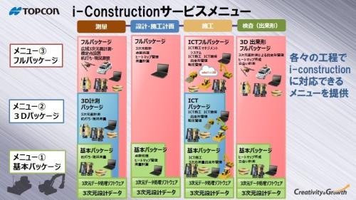 i-Constructionに関する様々なスキルや技術をメニュー方式で提供