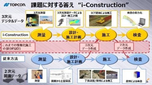 3次元設計データによる施工管理体系を、建設プロセス全体に導入し生産性を向上させる「i-Construction」の概念