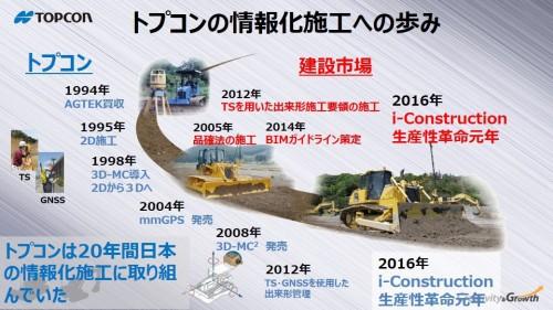 トプコンの情報化施工に対する取り組みは1994年以来、20年以上にも及ぶ
