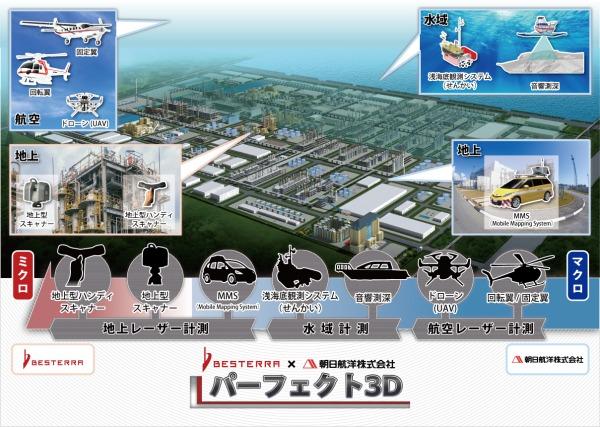 航空、地上、海上からの3D計測をシームレスにつなぐ「パーフェクト3D」サービスの概念図