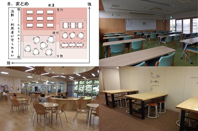 空間、家具、家具配置によるさまざまな空間タイプ