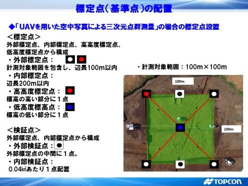 対空標識には外部標定点、内部標定点、高高度・低高度標定点など、役割をもっている