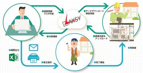 LAXSYによる仕上げ検査の流れ