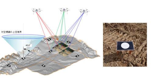 ドローンによる撮影イメージ(左)と地上に設置した直径200mmの対空標識(右)