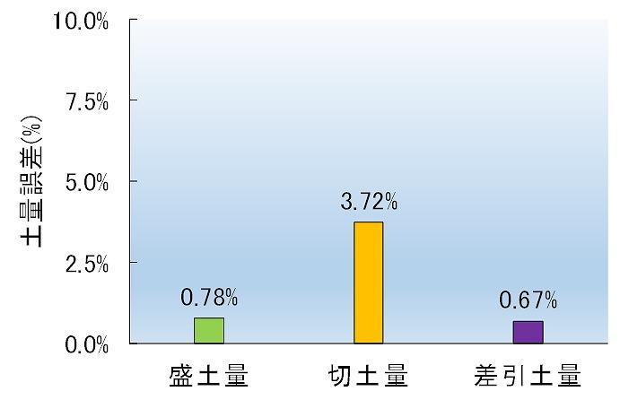 撮影高度50mと80mの違いによる土量誤差。差し引き土量では0.67%しか違わないことがわかった