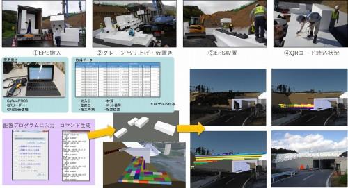 ICTによるEPS軽量盛土の施工管理のワークフロー