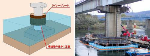 橋脚補強工事の際、短工期で作業空間を確保できる「D-flip工法」のCIMモデル(左)と実際の施工現場(右)