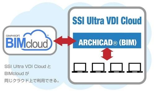 GraphisoftのBIMcloudと同じクラウド上で利用できるのがSSI Ultra VDI Cloudのメリットだ